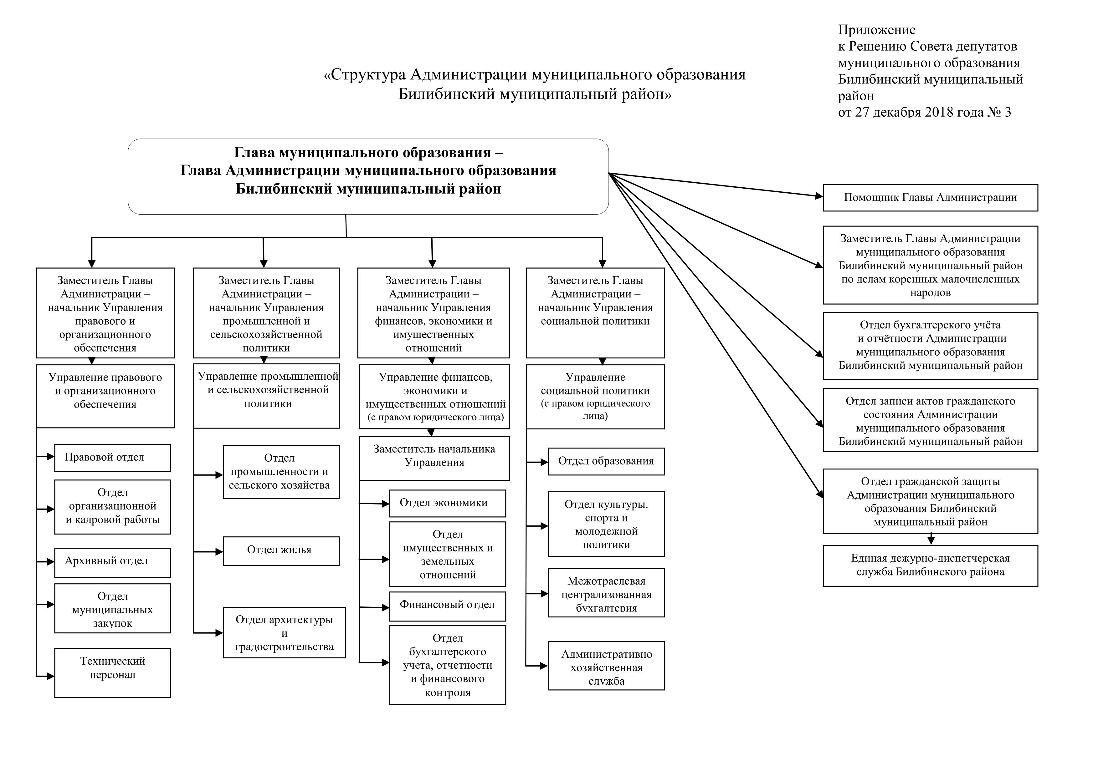 Государственное управление социальной сферой контрольная работа 3947